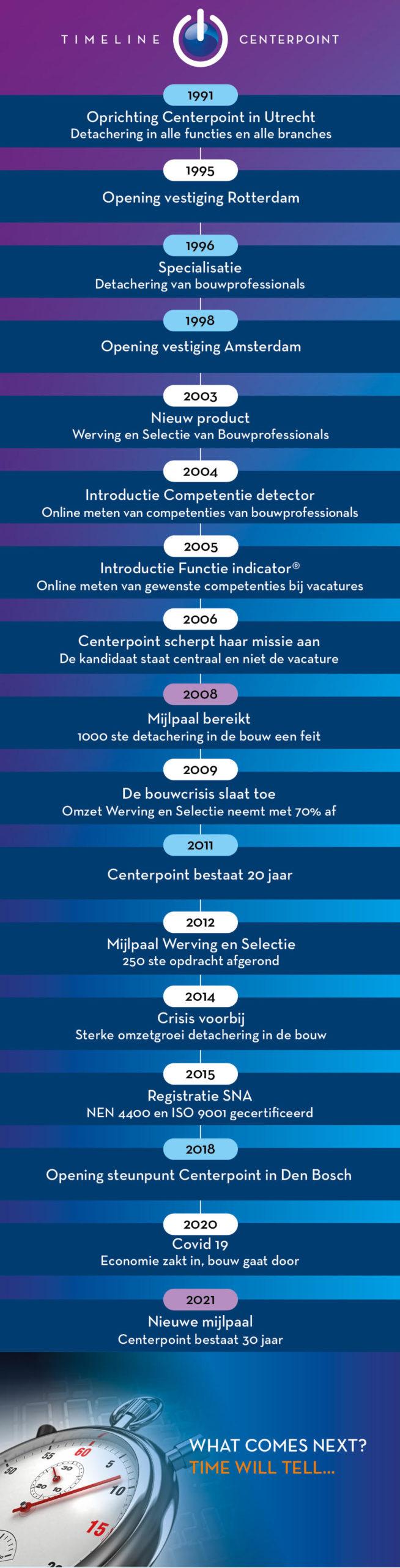 centerpoint-timeline